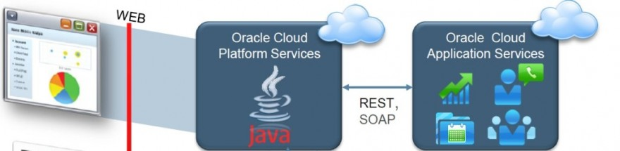 Fig 7: Java Cloud Services using REST/SOAP to access data from Oracle Sales Cloud. Application on Java Cloud Services provides a web frontend. Also see fig 4 for an example of such a web frontend build using ADF