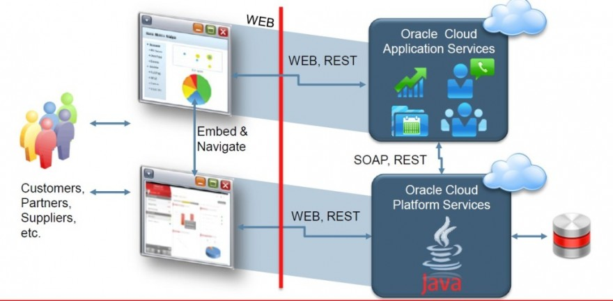 Fig 9: Depicts Oracle Sales Cloud embedding a web frontend which is hosted on Java Cloud Services