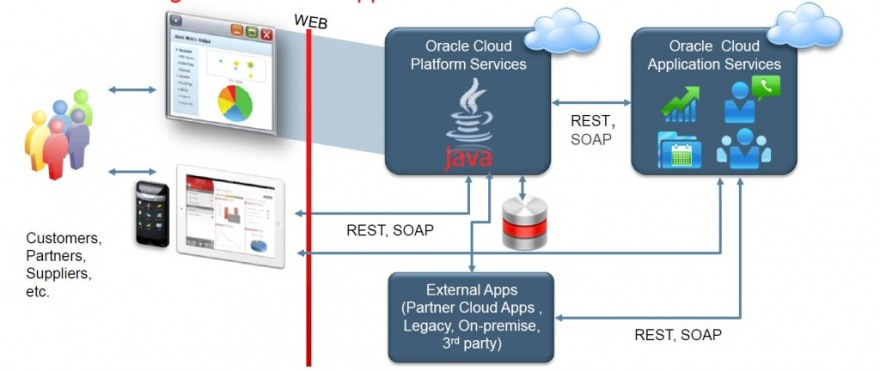 Fig 8: Java Cloud Services providing a frontend to users, and REST/SOAP services to Mobile and other apps. The applications hosted on Java Cloud Services use either the Oracle Database Cloud or the Oracle Sales Cloud for retrieving or persisting data
