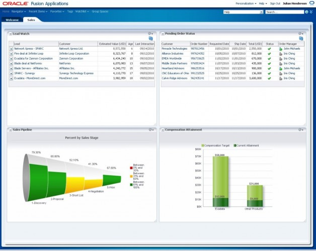 Fig 1: Fusion CRM Sales Dashboard