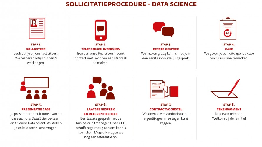 Sollicitatieprocedure Data Science