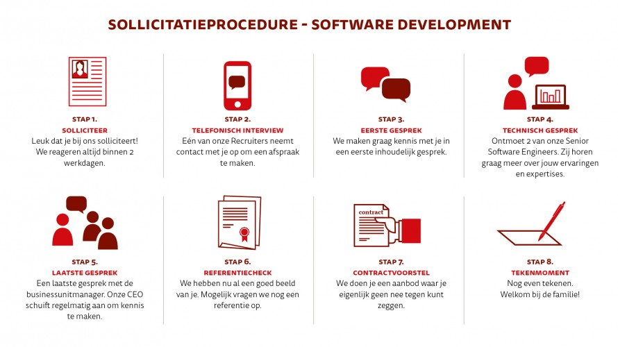 Sollicitatieprocedure Software Development