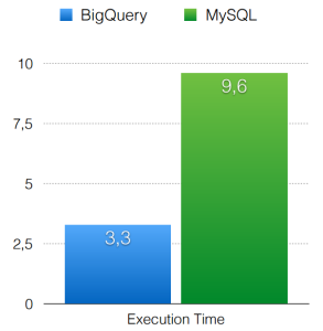 My experience with Google Big Query - Qualogy