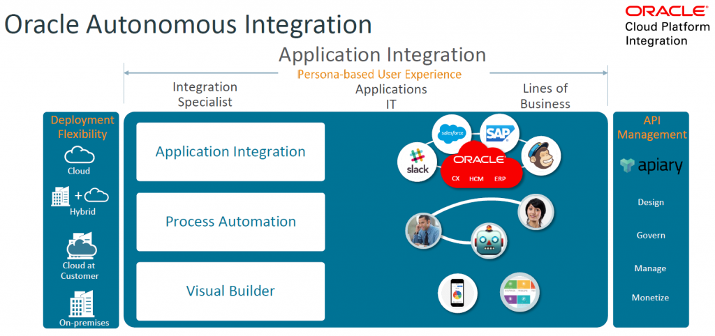 Demystifying Oracle Integration Cloud (OIC) - Qualogy