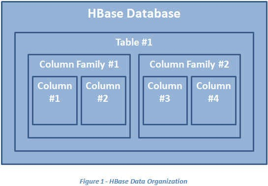 How to deploy Apache HBase? - Qualogy