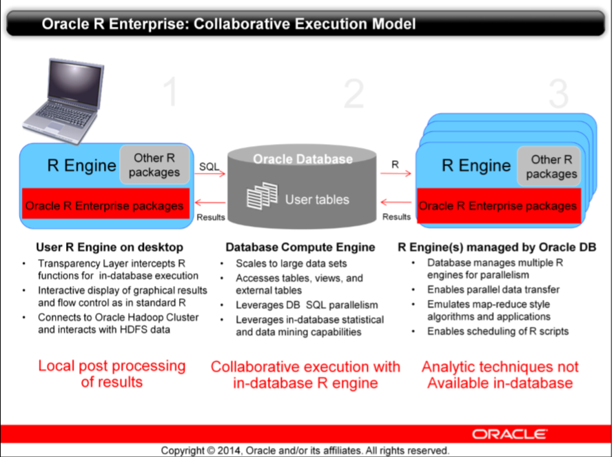 Dipping your toes: Oracle R Enterprise - Qualogy