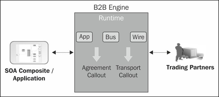 Oracle B2B Java callout: intercept ebXML wire messages - Qualogy