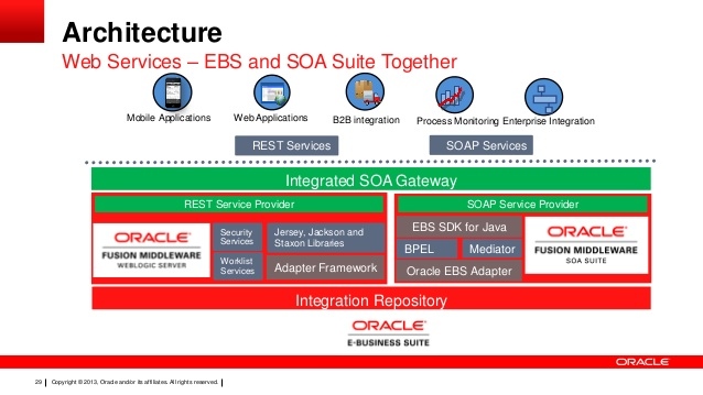 The ins & outs of mobile applications for Oracle EBS - Qualogy
