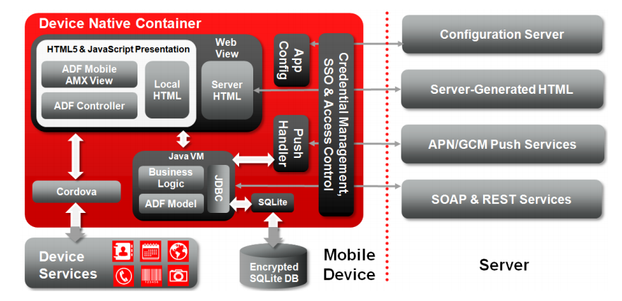 The Ins Amp Outs Of Mobile Applications For Oracle Ebs Qualogy