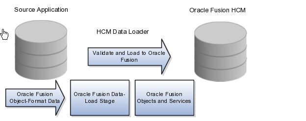 Integrating Oracle Fusion HCM with other applications - Qualogy